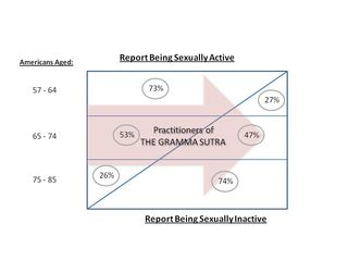 Report being sexually active, by age