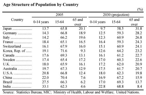 Age Structure of Population by Country