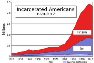 Jump in incarceration rates